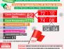 Boletim Covid-19 mais 05 novos casos confirmado e 01 aguardando resultado nesta segunda-feira (03)