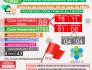 Boletim Covid-19 mais 11 novos casos confirmado e 29 aguardando resultado nesta terça-feira (04)